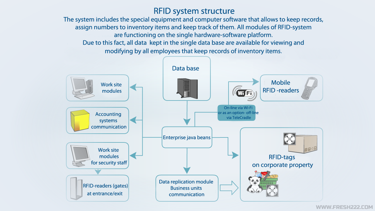 Inventory RFID